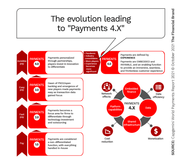 the evolution leading to payments 4x