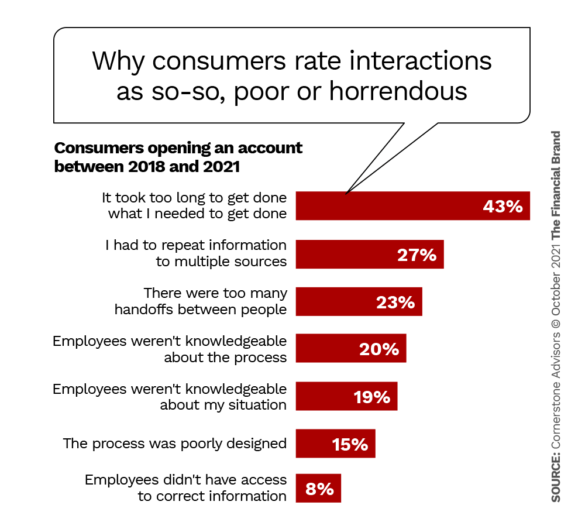 Why consumers give one or more interactions so-so, poor or horrendous ratings